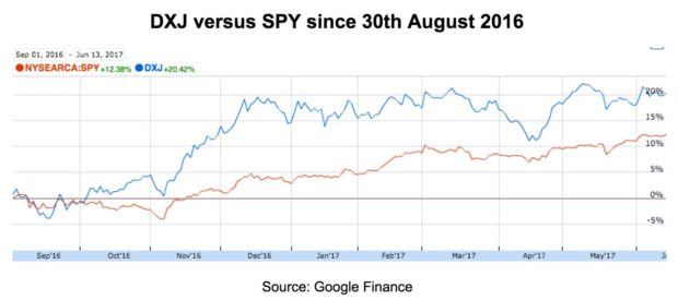 DXJ versus SPY since 30th August 2016 Source: Google Finance