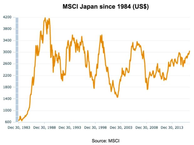 MSCI Japan since 1984 (US$) Source: MSCI