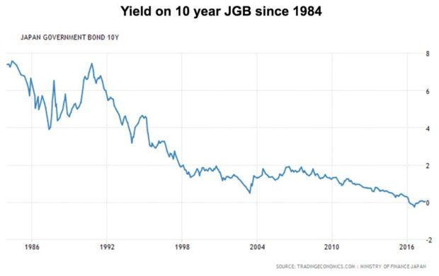 Yield on 10 year JGB since 1984