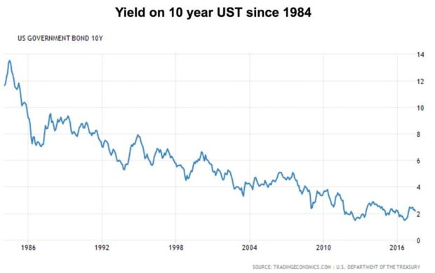 Yield on 10 year UST since 1984