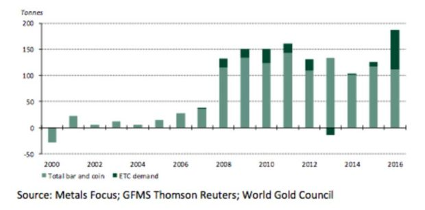 The new gold buyers » OfWealth