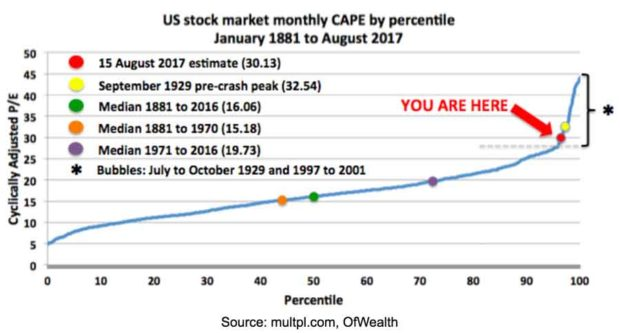 US Stock Market CAPE